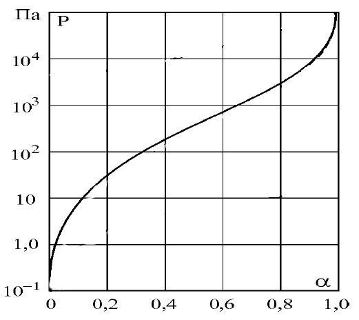 Пимер нелинейного процесса